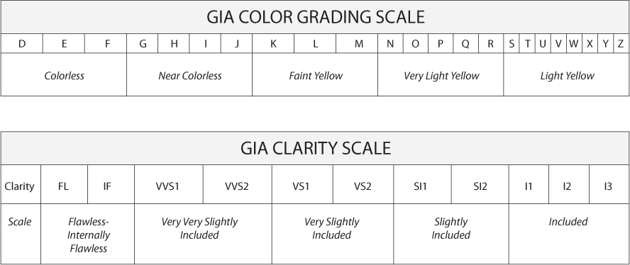gia-color-and-clarity-charts